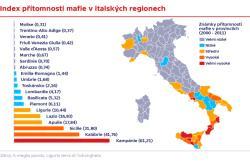 Index přítomnosti mafie v italských regionech