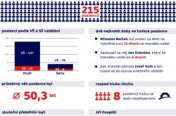 Poslanecká sněmovna v letech 2013 – 2017 v číslech