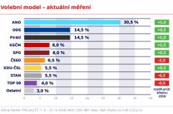 Volební model – aktuální měření
