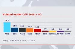 Volební model CVVM pro září 2018