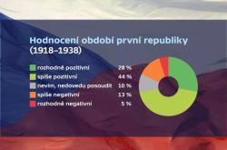 Hodnocení první republiky