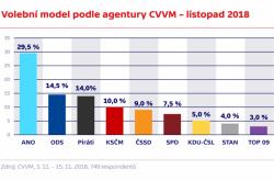 Volební model podle agentury CVVM – listopad 2018