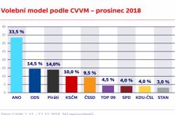 Volební model podle agentury CVVM – prosinec 2018