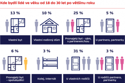 Kde bydlí lidé ve věku od 18 do 30 let po většinu roku