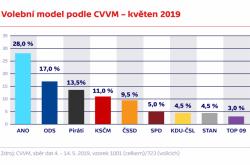 Volební model podle CVVM – květen 2019
