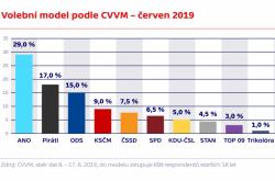 Volební model podle CVVM – červen 2019