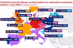 Průměrná cena při nákupu nového bydlení ve vybraných evropských státech v roce 2018 (v eurech za m2)