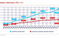Mzdy a důchody v ČR (v Kč)