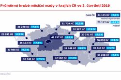 Průměrné hrubé měsíční mzdy v krajích ČR ve 2. čtvrtletí 2019