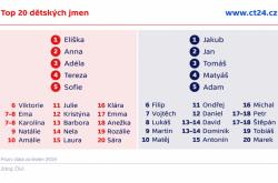 Top 20 dětských jmen