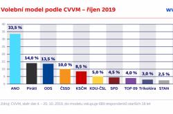 Volební model podle CVVM – říjen 2019