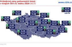 Průměrné ceny pohonných hmot v krajích ČR k 8. lednu 2020 (Kč/l)