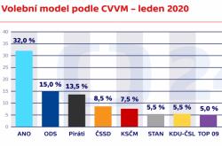Volební model podle CVVM – leden 2020