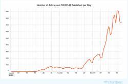 Přírůstek textů o koronaviru