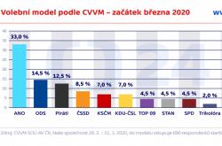 Volební model podle CVVM – začátek března 2020