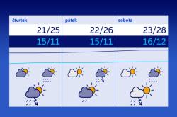 Výhled počasí na konec týdne