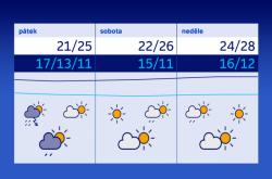 Teploty na začátku července