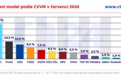 Volební model podle CVVM v červenci 2020