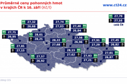 Průměrné ceny pohonných hmot v krajích ČR k 16. září (Kč/l)