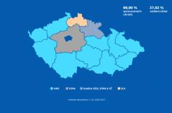 Volby do krajského zastupitelstva 2020 – stav v 19:37 hod