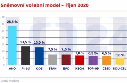Sněmovní volební model – říjen 2020