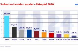 Sněmovní volební model – listopad 2020