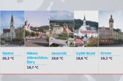 Teplotní rekordy