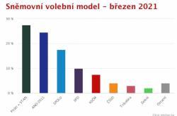 Sněmovní model březen 2021