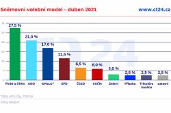 Sněmovní volební model – duben 2021