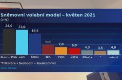 Sněmovní volební model květen 2021