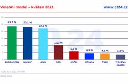 Volební model – květen 2021