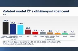 Volební model – ohlášené koalice
