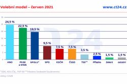 Volební model – červen 2021
