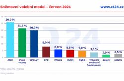Sněmovní volební model – červen 2021