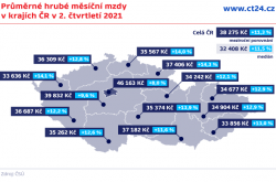 Průměrné hrubé měsíční mzdy v krajích ČR v 2. čtvrtletí 2021