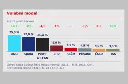 Volební model Data Collect