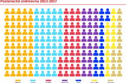 Poslanecká sněmovna 2013-2017