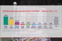 Voličské preference prezidentských kandidátů (prosinec 2017)