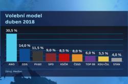 Median: volební model duben 2018