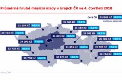 Průměrné hrubé měsíční mzdy v krajích ve 4. čtvrtletí 2018