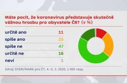 Průzkum pro ČT k situaci ohledně koronaviru