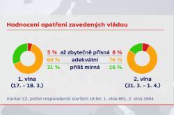 Průzkum agentury Kantar CZ k epidemii koronaviru pro ČT