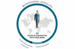 Zabití novináři v roce 2020