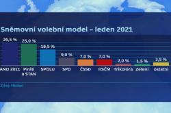 Volební model Medianu, leden 2021