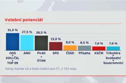 Volební potenciál dle průzkumu Kantar CZ a Data Collect mezi 16.9. a 1.10.