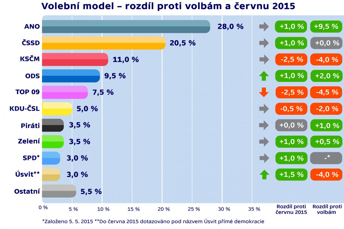 Volební model – rozdíl proti volbám a červnu 2015