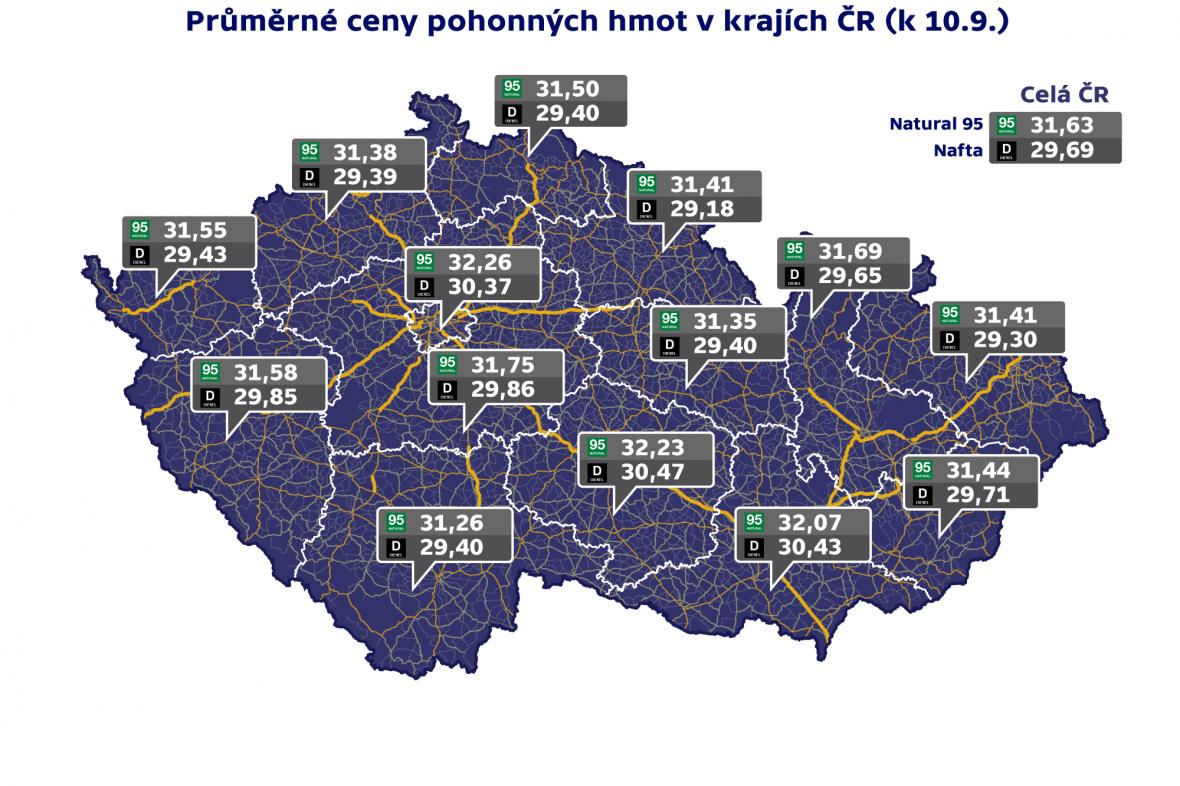 Průměrné ceny pohoných hmot v krajích ČR (k 10. 9.)