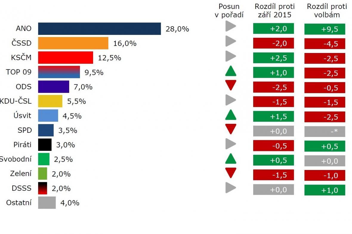 Volební model - říjen 2015