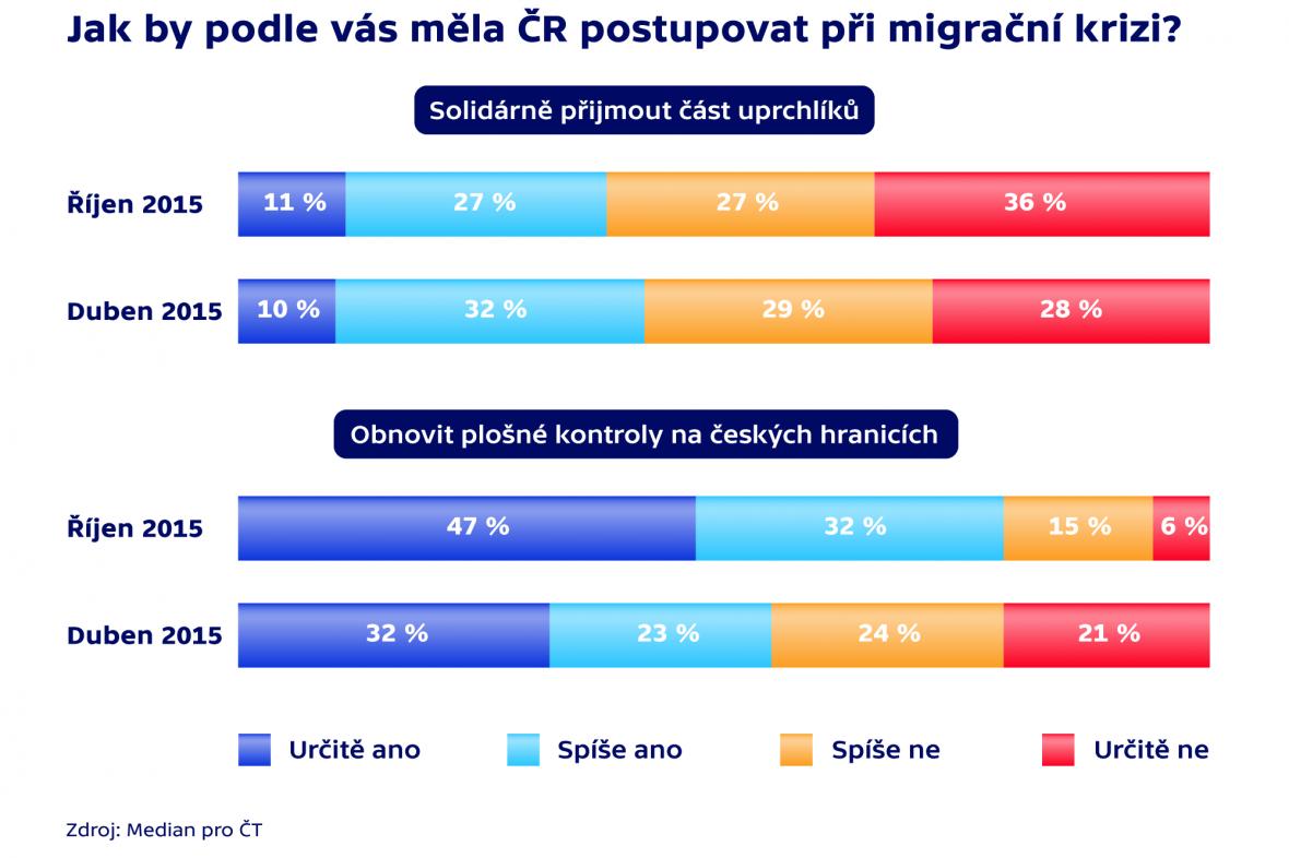 Jak by podle vás měla ČR postupovat při migrační krizi?
