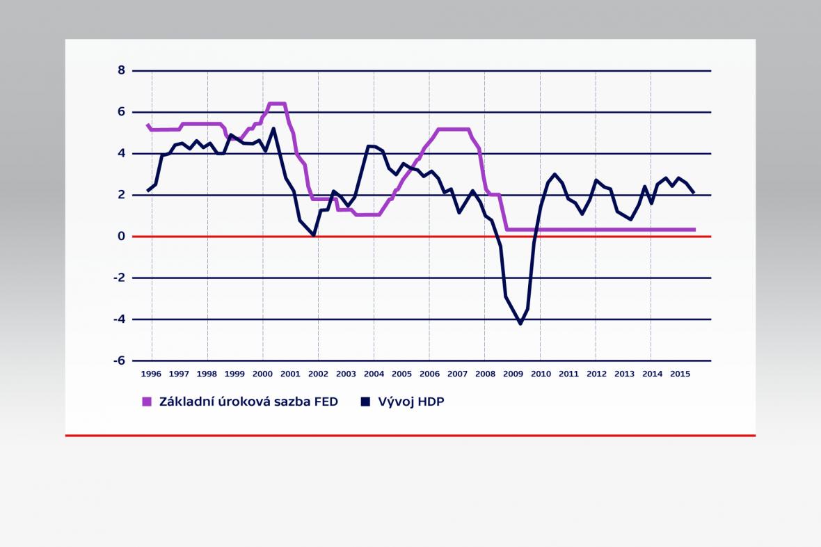 Srovnání úrokové sazby Fed a HDP v USA